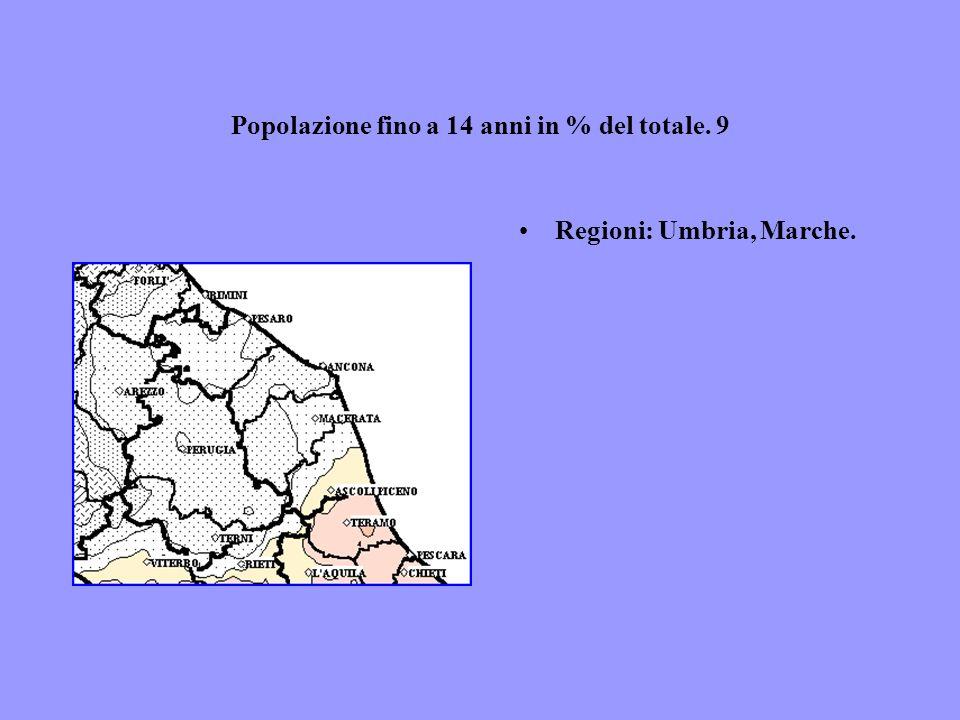 Popolazione fino a 14 anni in % del totale. 9 Regioni: Umbria, Marche.