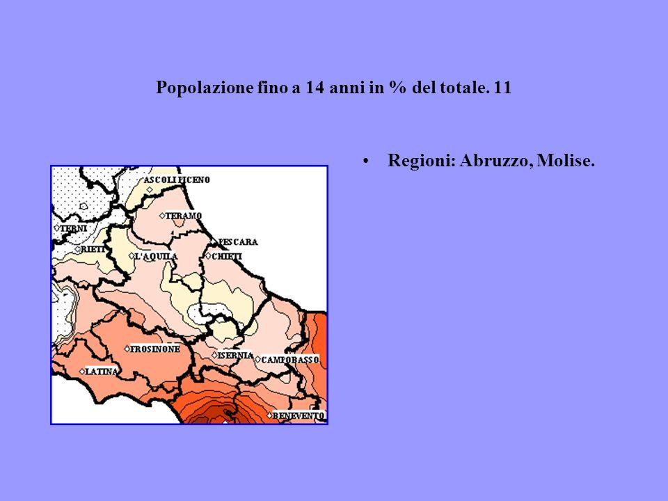 Popolazione fino a 14 anni in % del totale. 11 Regioni: Abruzzo, Molise.