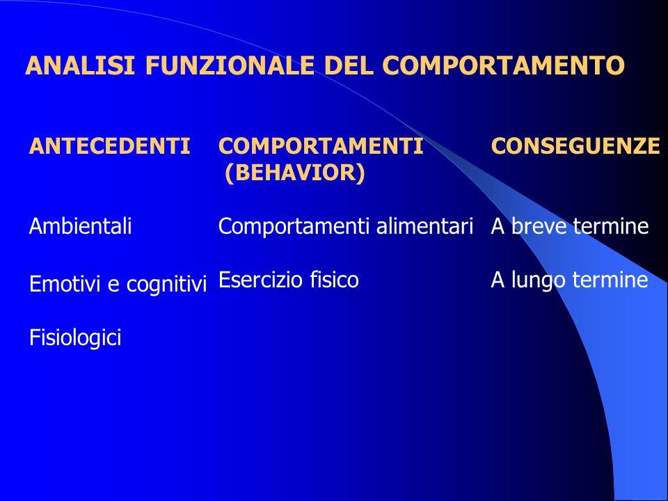 ANALISI FUNZIONALE DEL COMPORTAMENTO ANTECEDENTI Ambientali Emotivi e cognitivi Fisiologici COMPORTAMENTI (BEHAVIOR) Comportamenti alimentari Esercizi