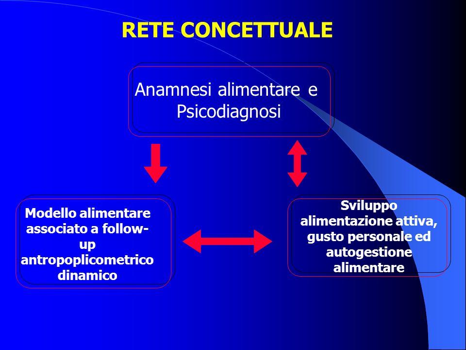 RETE CONCETTUALE Anamnesi alimentare e Psicodiagnosi Modello alimentare associato a follow- up antropoplicometrico dinamico Sviluppo alimentazione att