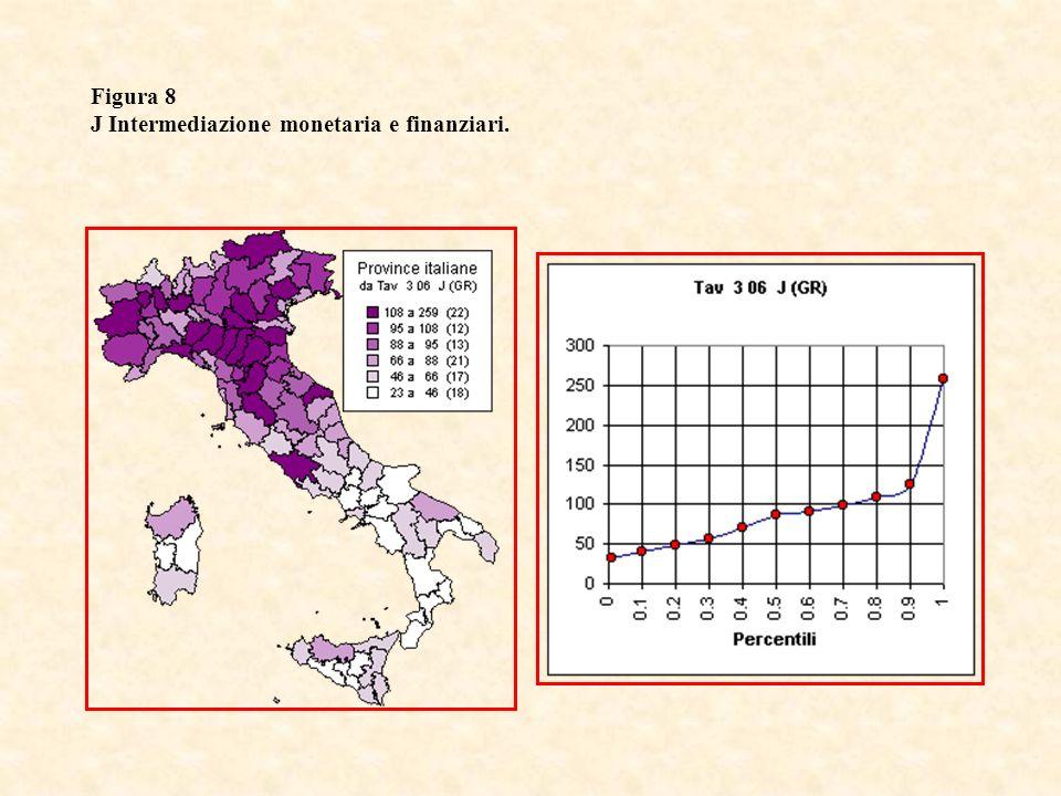 Figura 8 J Intermediazione monetaria e finanziari.