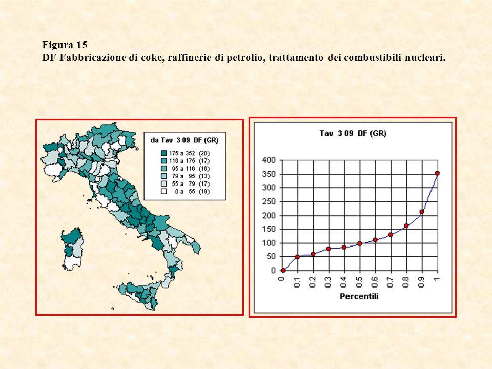 Figura 15 DF Fabbricazione di coke, raffinerie di petrolio, trattamento dei combustibili nucleari.