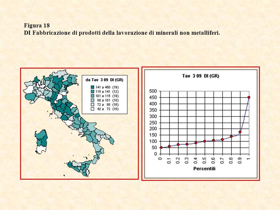 Figura 18 DI Fabbricazione di prodotti della lavorazione di minerali non metalliferi.