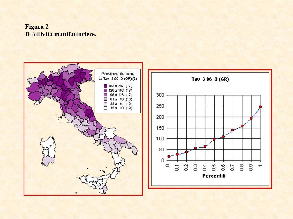 Figura 3 E Produzione e distribuzione di energia elettrica, gas e acqua.