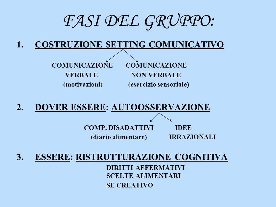 FASI DEL GRUPPO: 1.COSTRUZIONE SETTING COMUNICATIVO COMUNICAZIONE COMUNICAZIONE VERBALE NON VERBALE (motivazioni) (esercizio sensoriale) 2.DOVER ESSER
