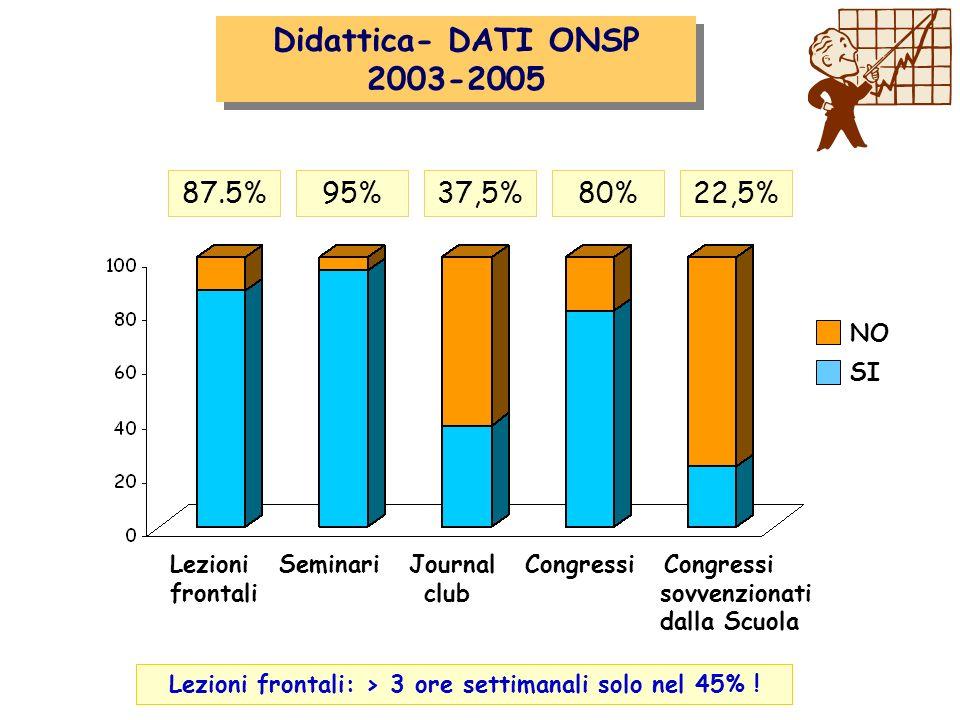 Attività clinica Didattica- DATI ONSP 2003-2005 87.5%95%37,5%80%22,5% Lezioni Seminari Journal Congressi Congressi frontali club sovvenzionati dalla Scuola NO SI Lezioni frontali: > 3 ore settimanali solo nel 45% !
