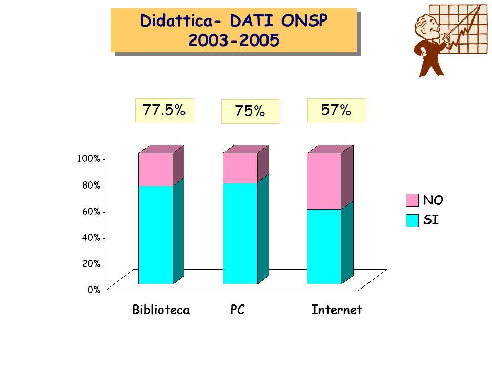 Attività clinica Didattica- DATI ONSP 2003-2005 77.5% 75% 57% NO SI BibliotecaPC Internet
