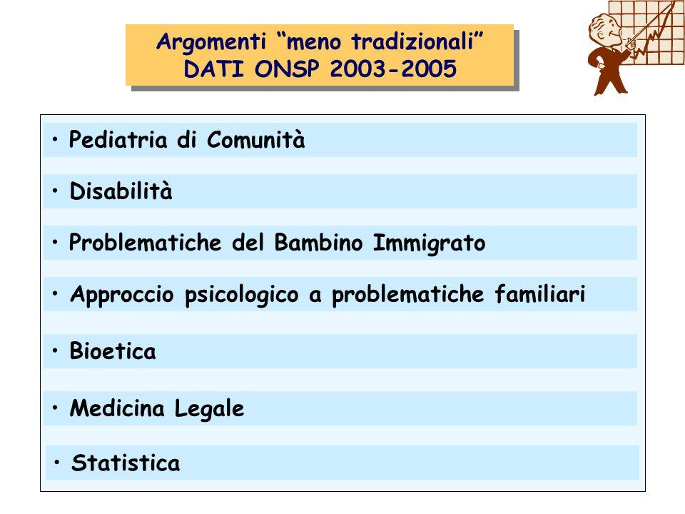 Argomenti meno tradizionali DATI ONSP 2003-2005 Argomenti meno tradizionali DATI ONSP 2003-2005 Attività clinica Problematiche del Bambino Immigrato P