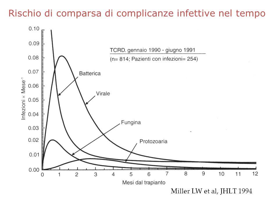 Rischio di comparsa di complicanze infettive nel tempo Miller LW et al, JHLT 1994
