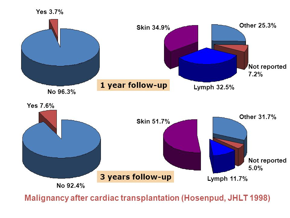 Malignancy after cardiac transplantation (Hosenpud, JHLT 1998) No 96.3% Yes 3.7% No 92.4% Yes 7.6% Other 25.3% Not reported 7.2% Other 31.7% Not reported 5.0% Lymph 32.5% Lymph 11.7% Skin 34.9% Skin 51.7% 1 year follow-up 3 years follow-up