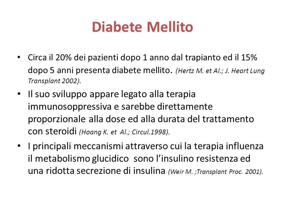 Diabete Mellito Circa il 20% dei pazienti dopo 1 anno dal trapianto ed il 15% dopo 5 anni presenta diabete mellito. (Hertz M. et Al.; J. Heart Lung Tr