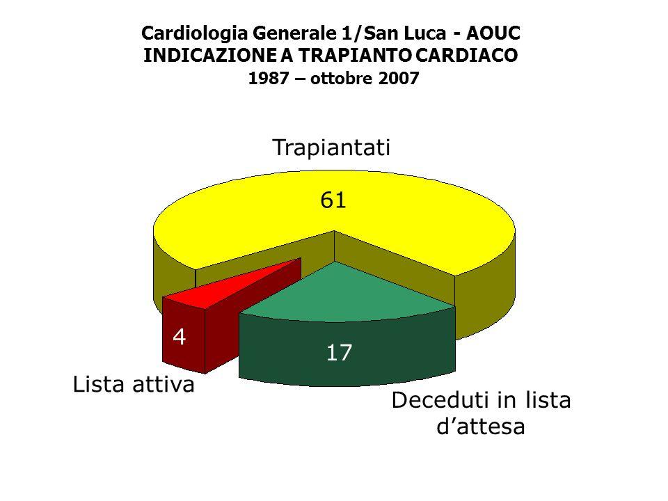 Cardiologia Generale 1/San Luca - AOUC INDICAZIONE A TRAPIANTO CARDIACO 1987 – ottobre 2007 Centro di Riferimento Regionale per le Cardiomiopatie Card