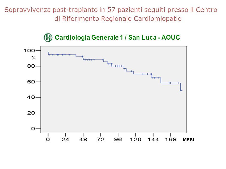 Sopravvivenza post-trapianto in 57 pazienti seguiti presso il Centro di Riferimento Regionale Cardiomiopatie MESI % Cardiologia Generale 1 / San Luca