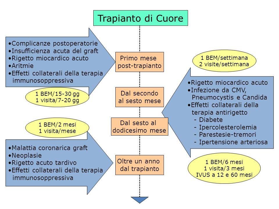 Trapianto di Cuore Rigetto miocardico acuto Infezione da CMV, Pneumocystis e Candida Effetti collaterali della terapia antirigetto - Diabete - Ipercol