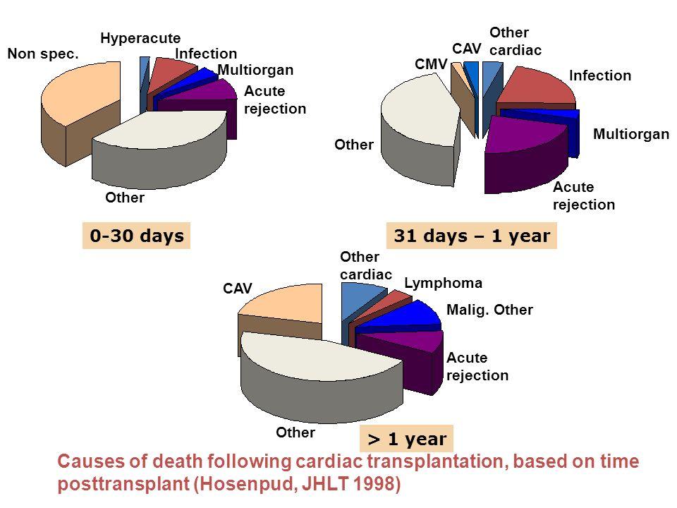 Diabete Mellito Circa il 20% dei pazienti dopo 1 anno dal trapianto ed il 15% dopo 5 anni presenta diabete mellito.