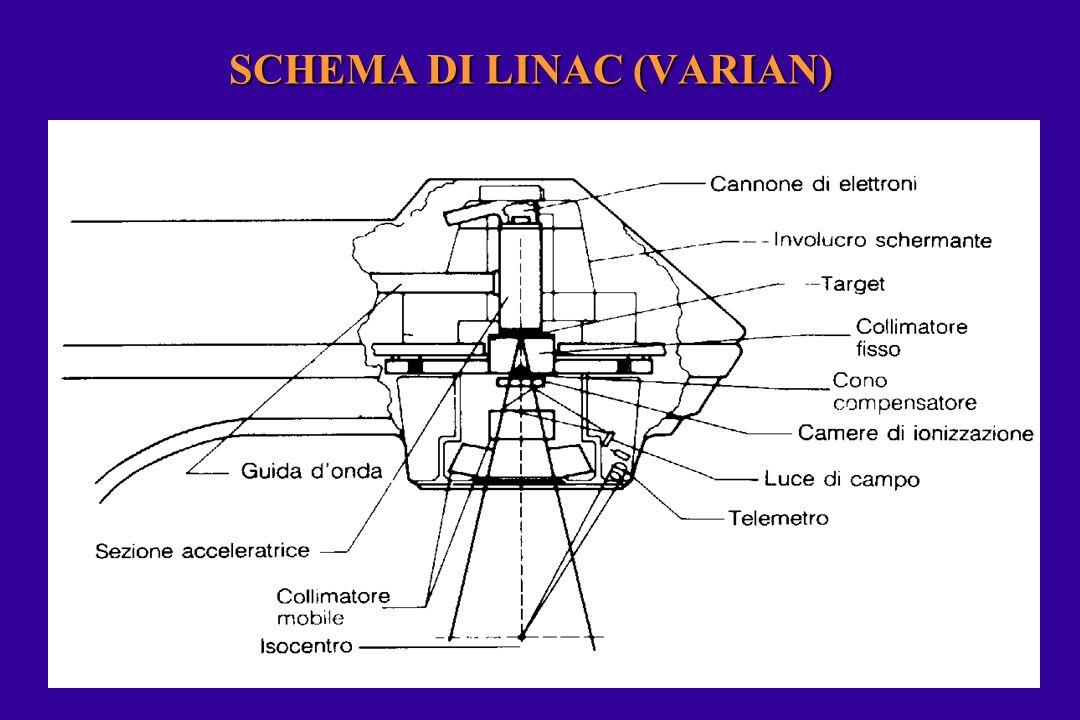 SCHEMA DI LINAC (VARIAN)