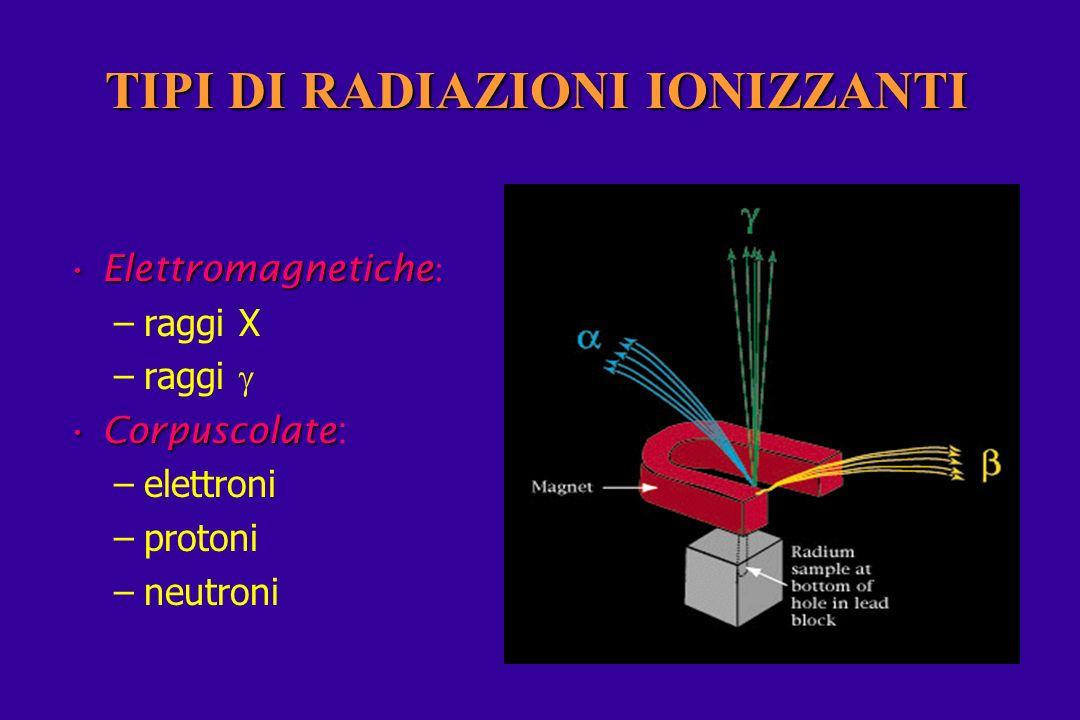 TIPI DI RADIAZIONI IONIZZANTI ElettromagneticheElettromagnetiche : –raggi X –raggi CorpuscolateCorpuscolate: –elettroni –protoni –neutroni