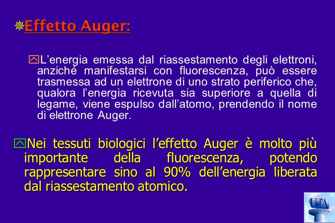 Effetto Auger: Effetto Auger: yLenergia emessa dal riassestamento degli elettroni, anziché manifestarsi con fluorescenza, può essere trasmessa ad un elettrone di uno strato periferico che, qualora lenergia ricevuta sia superiore a quella di legame, viene espulso dallatomo, prendendo il nome di elettrone Auger.