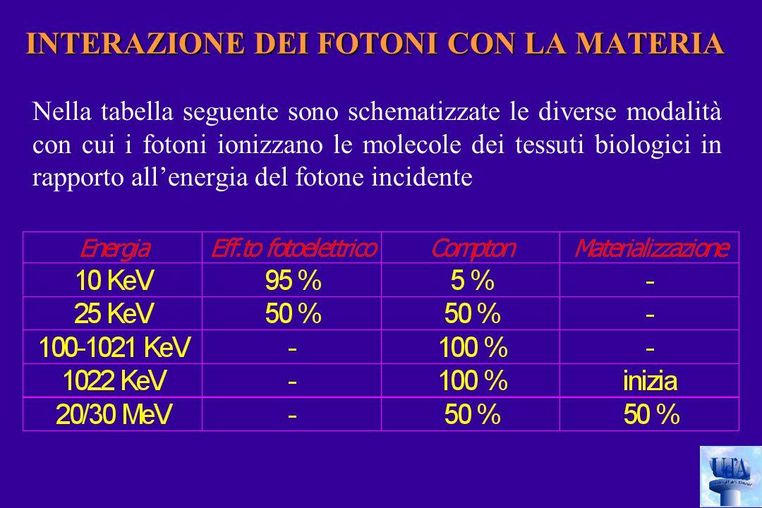 INTERAZIONE DEI FOTONI CON LA MATERIA Nella tabella seguente sono schematizzate le diverse modalità con cui i fotoni ionizzano le molecole dei tessuti biologici in rapporto allenergia del fotone incidente