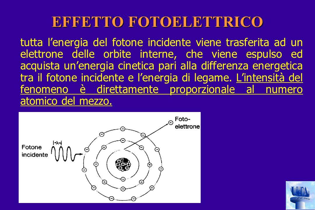 EFFETTO FOTOELETTRICO tutta lenergia del fotone incidente viene trasferita ad un elettrone delle orbite interne, che viene espulso ed acquista unenergia cinetica pari alla differenza energetica tra il fotone incidente e lenergia di legame.