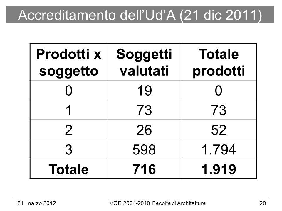 21 marzo 2012VQR 2004-2010 Facoltà di Architettura20 Prodotti x soggetto Soggetti valutati Totale prodotti 0190 173 22652 35981.794 Totale7161.919 Accreditamento dellUdA (21 dic 2011)