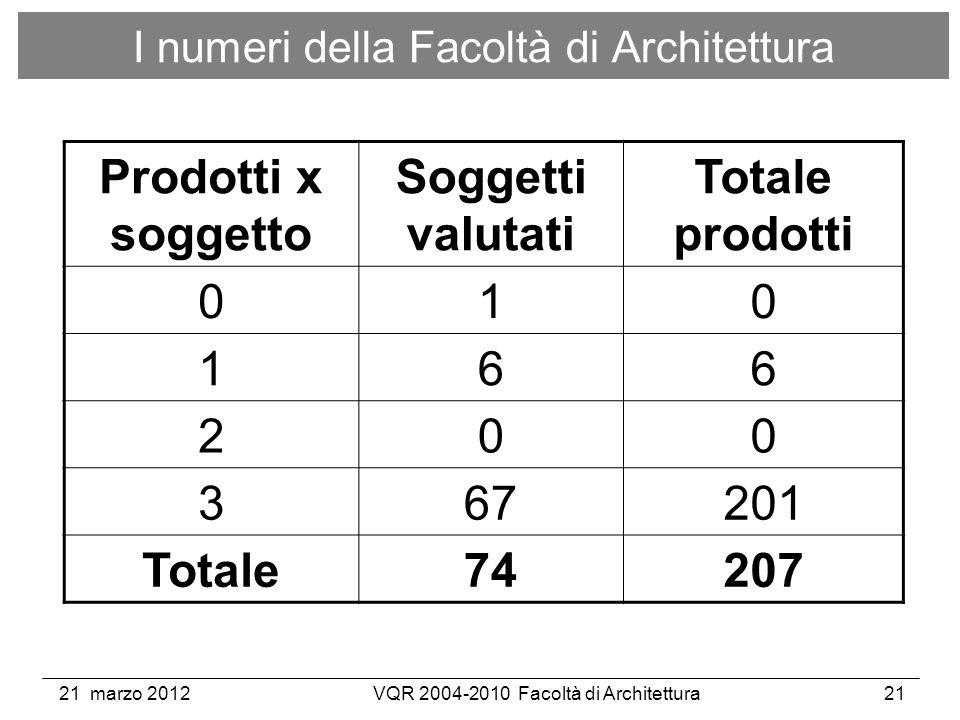 21 marzo 2012VQR 2004-2010 Facoltà di Architettura21 I numeri della Facoltà di Architettura Prodotti x soggetto Soggetti valutati Totale prodotti 010 166 200 367201 Totale74207