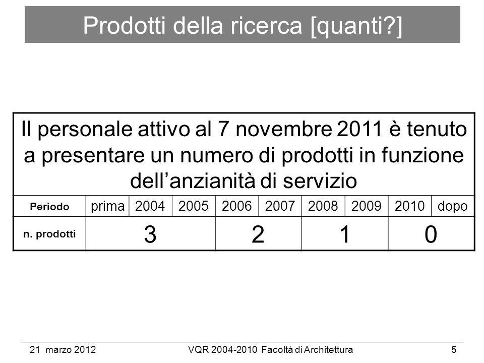21 marzo 2012VQR 2004-2010 Facoltà di Architettura5 Prodotti della ricerca [quanti ] Il personale attivo al 7 novembre 2011 è tenuto a presentare un numero di prodotti in funzione dellanzianità di servizio Periodo prima2004200520062007200820092010dopo n.