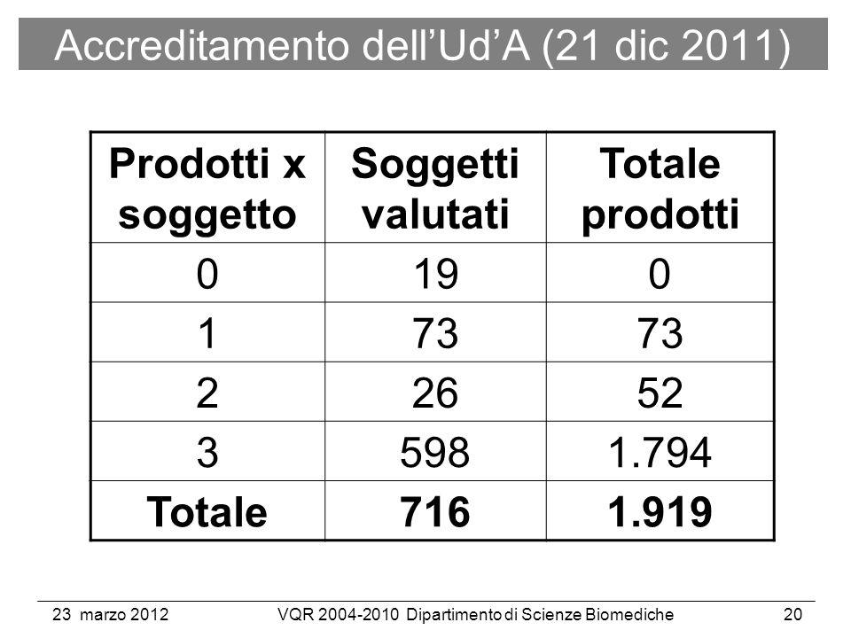23 marzo 2012VQR 2004-2010 Dipartimento di Scienze Biomediche20 Prodotti x soggetto Soggetti valutati Totale prodotti 0190 173 22652 35981.794 Totale7161.919 Accreditamento dellUdA (21 dic 2011)