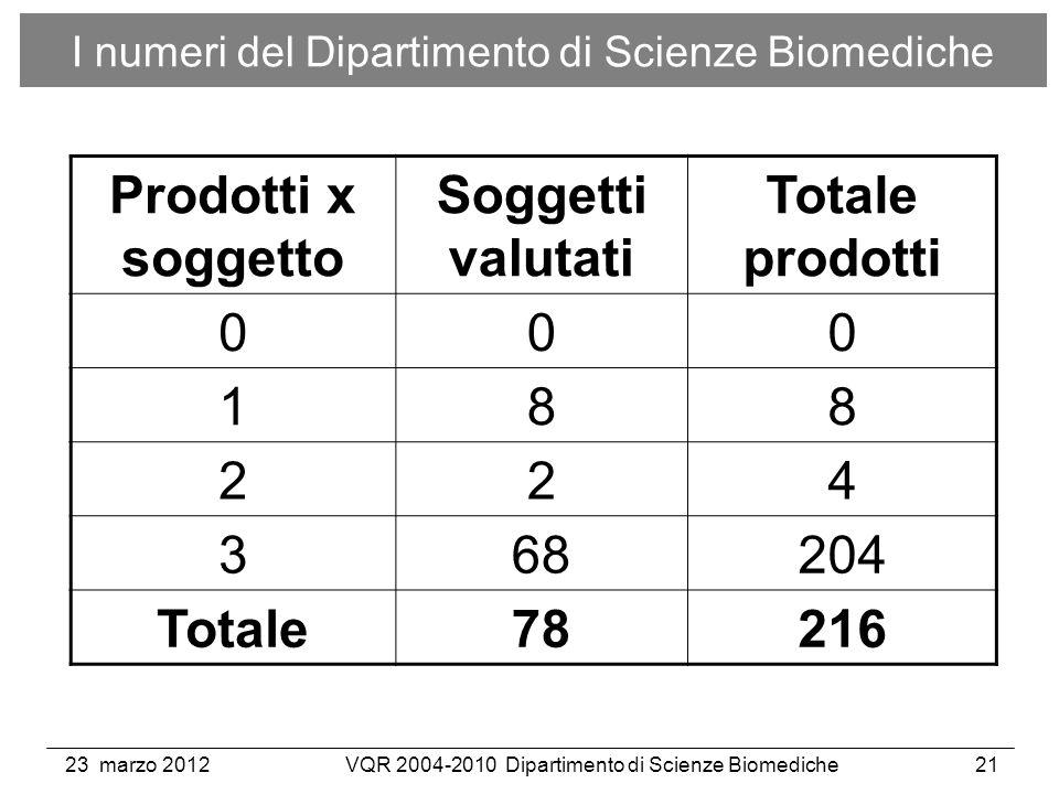 23 marzo 2012VQR 2004-2010 Dipartimento di Scienze Biomediche21 I numeri del Dipartimento di Scienze Biomediche Prodotti x soggetto Soggetti valutati Totale prodotti 000 188 224 368204 Totale78216