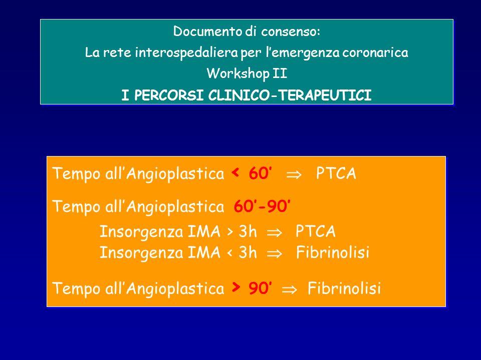 Documento di consenso: La rete interospedaliera per lemergenza coronarica Workshop II I PERCORSI CLINICO-TERAPEUTICI Documento di consenso: La rete interospedaliera per lemergenza coronarica Workshop II I PERCORSI CLINICO-TERAPEUTICI Tempo allAngioplastica < 60 PTCA Tempo allAngioplastica 60-90 Insorgenza IMA > 3h PTCA Insorgenza IMA < 3h Fibrinolisi Tempo allAngioplastica > 90 Fibrinolisi Tempo allAngioplastica < 60 PTCA Tempo allAngioplastica 60-90 Insorgenza IMA > 3h PTCA Insorgenza IMA < 3h Fibrinolisi Tempo allAngioplastica > 90 Fibrinolisi