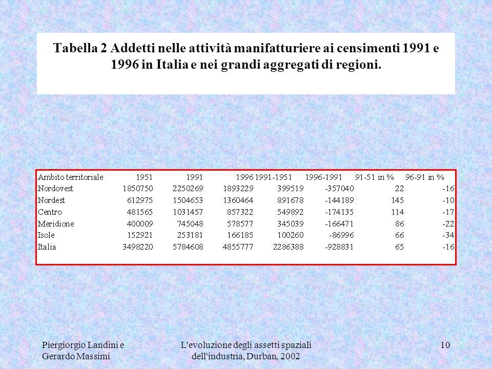 Piergiorgio Landini e Gerardo Massimi L evoluzione degli assetti spaziali dell industria, Durban, 2002 10 Tabella 2 Addetti nelle attività manifatturiere ai censimenti 1991 e 1996 in Italia e nei grandi aggregati di regioni.