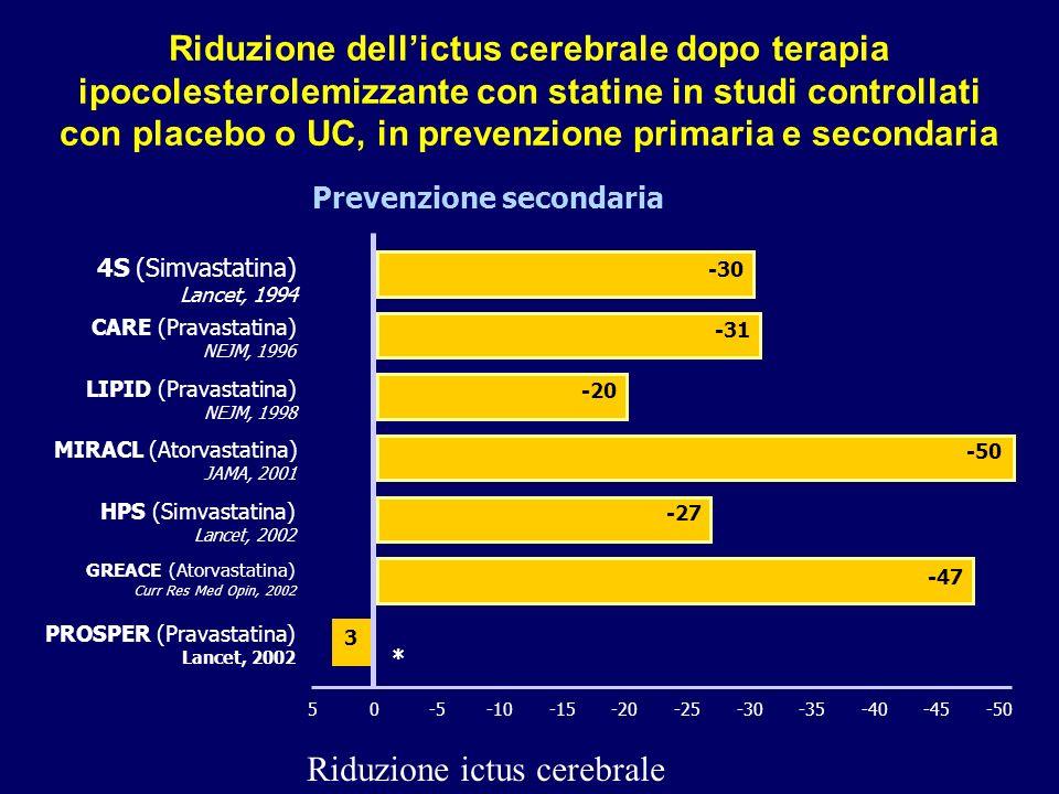 10 Riduzione dellictus cerebrale dopo terapia ipocolesterolemizzante con statine in studi controllati con placebo o UC, in prevenzione primaria e seco