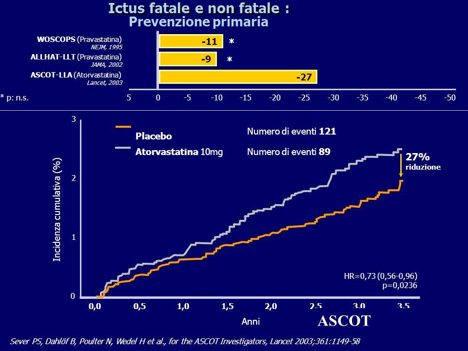 11 Sever PS, Dahlöf B, Poulter N, Wedel H et al., for the ASCOT Investigators, Lancet 2003;361:1149-58 Ictus fatale e non fatale : 0 3 Incidenza cumul