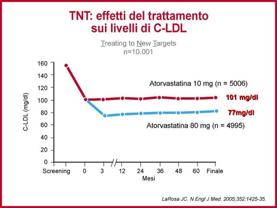 34 77mg/dl 101 mg/dl
