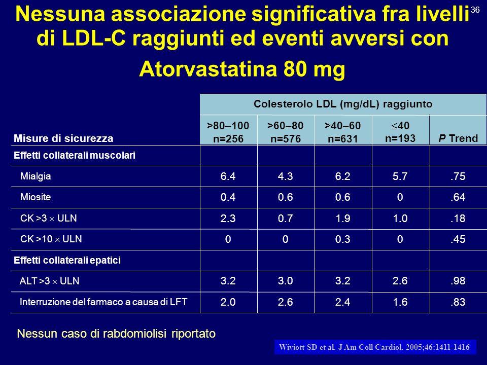 36 Nessuna associazione significativa fra livelli di LDL-C raggiunti ed eventi avversi con Atorvastatina 80 mg Colesterolo LDL (mg/dL) raggiunto Effet