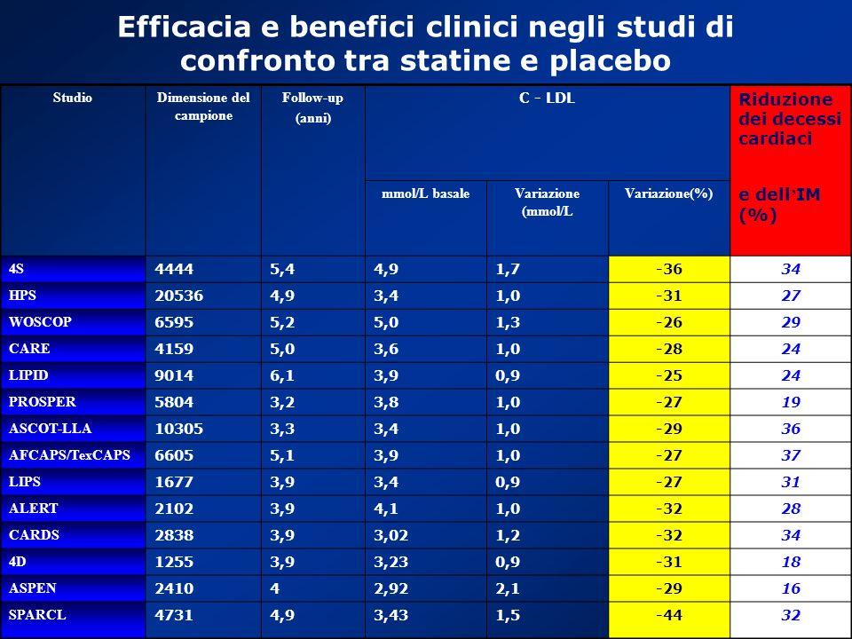 LUCCA CARDIOLOGIA Efficacia e benefici clinici negli studi di confronto tra statine e placebo StudioDimensione del campione Follow-up (anni) C - LDL R