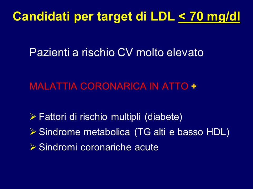 52 < 70 mg/dl Candidati per target di LDL < 70 mg/dl Pazienti a rischio CV molto elevato + MALATTIA CORONARICA IN ATTO + Fattori di rischio multipli (