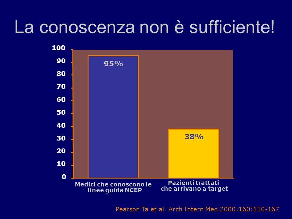 57 La conoscenza non è sufficiente! Pearson Ta et al. Arch Intern Med 2000;160:150-167 0 10 20 30 40 50 60 70 80 90 100 Medici che conoscono le linee