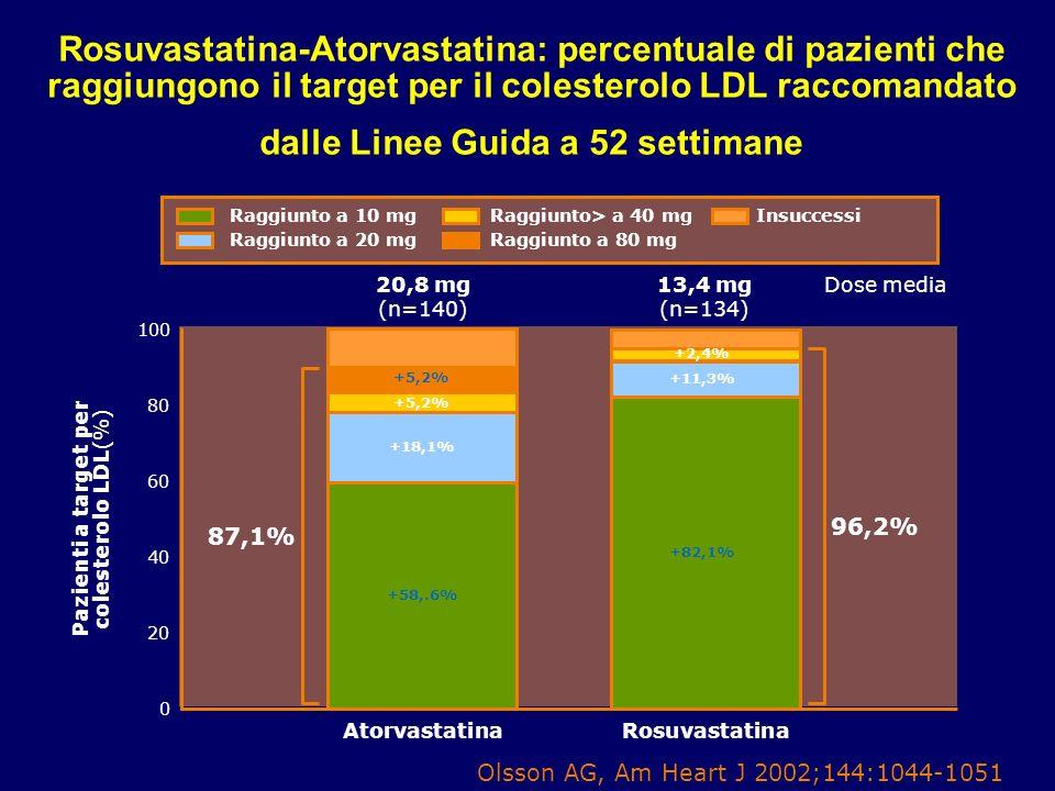 62 Rosuvastatina-Atorvastatina: percentuale di pazienti che raggiungono il target per il colesterolo LDL raccomandato dalle Linee Guida a 52 settimane