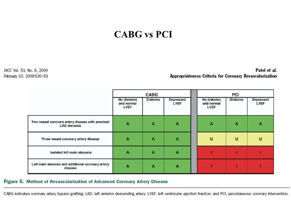 CABG vs PCI