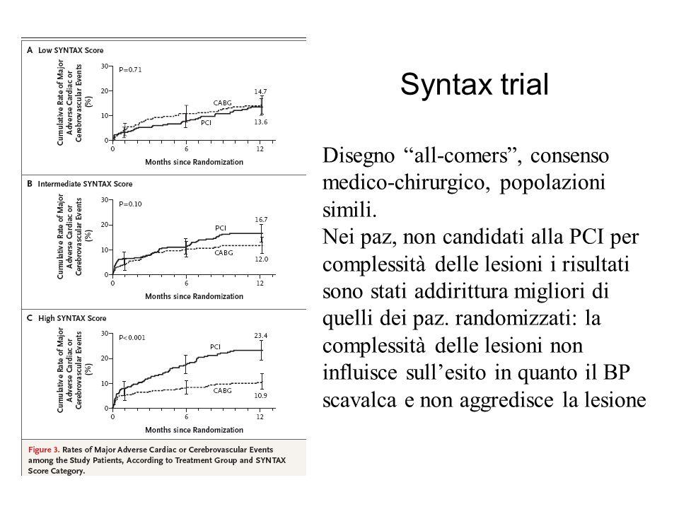 Syntax trial Disegno all-comers, consenso medico-chirurgico, popolazioni simili. Nei paz, non candidati alla PCI per complessità delle lesioni i risul