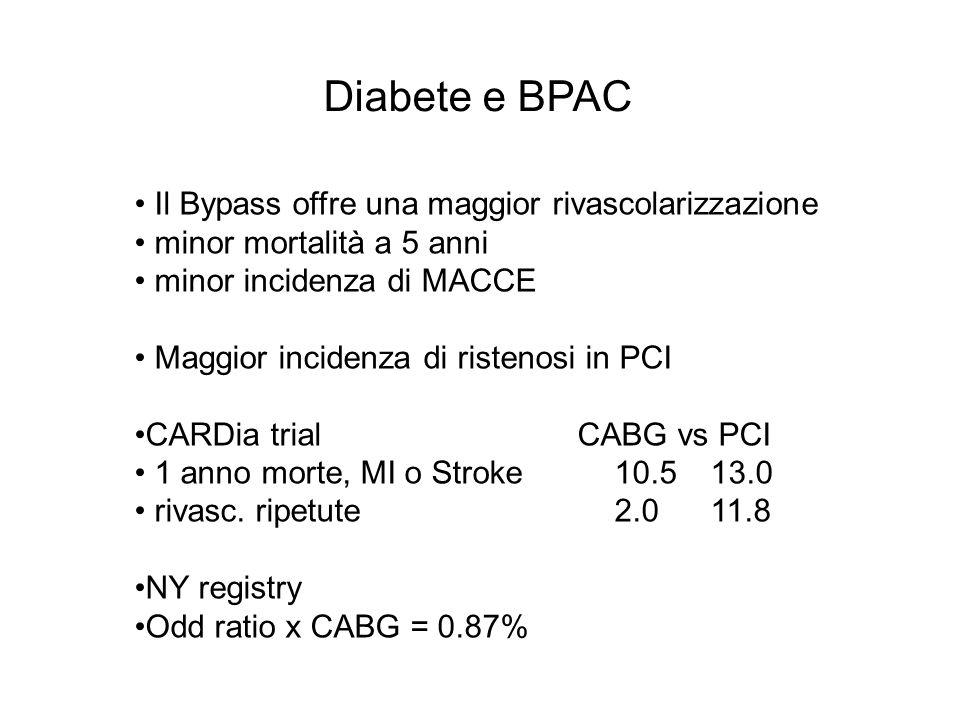 Diabete e BPAC Il Bypass offre una maggior rivascolarizzazione minor mortalità a 5 anni minor incidenza di MACCE Maggior incidenza di ristenosi in PCI