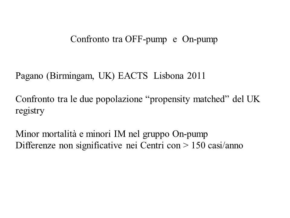 Confronto tra OFF-pump e On-pump Pagano (Birmingam, UK) EACTS Lisbona 2011 Confronto tra le due popolazione propensity matched del UK registry Minor m