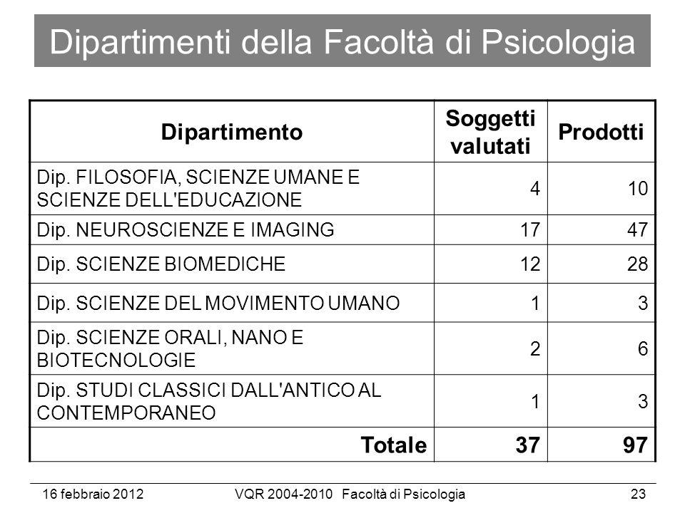 16 febbraio 2012VQR 2004-2010 Facoltà di Psicologia23 Dipartimenti della Facoltà di Psicologia Dipartimento Soggetti valutati Prodotti Dip.