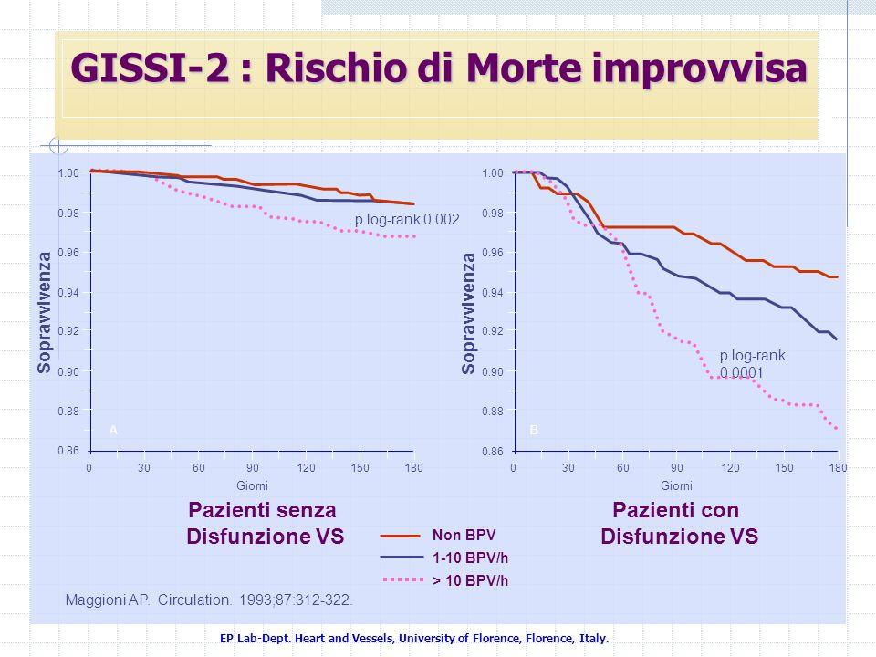 EP Lab-Dept. Heart and Vessels, University of Florence, Florence, Italy. GISSI-2 : Rischio di Morte improvvisa Pazienti senza Disfunzione VS Maggioni