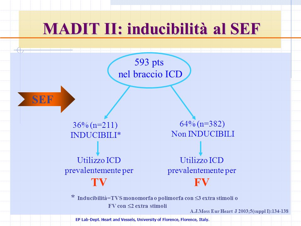 EP Lab-Dept. Heart and Vessels, University of Florence, Florence, Italy. MADIT II: inducibilità al SEF A.J.Moss Eur Heart J 2003;5(suppl I):134-138 59