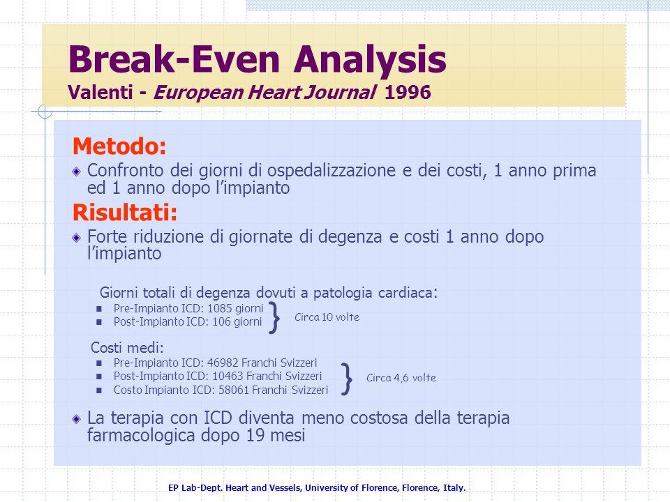 EP Lab-Dept. Heart and Vessels, University of Florence, Florence, Italy. Metodo: Confronto dei giorni di ospedalizzazione e dei costi, 1 anno prima ed