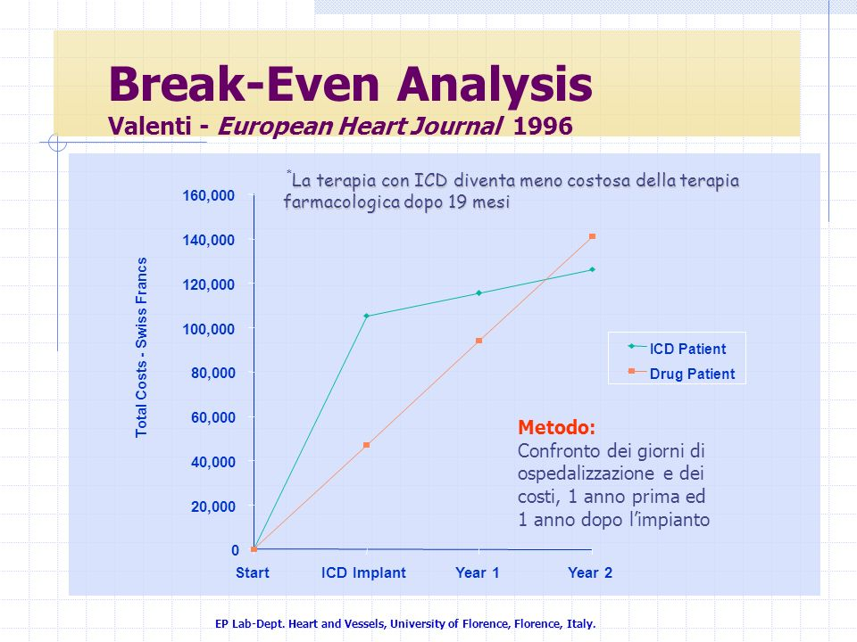 EP Lab-Dept. Heart and Vessels, University of Florence, Florence, Italy. 0 20,000 40,000 60,000 80,000 100,000 120,000 140,000 160,000 StartICD Implan