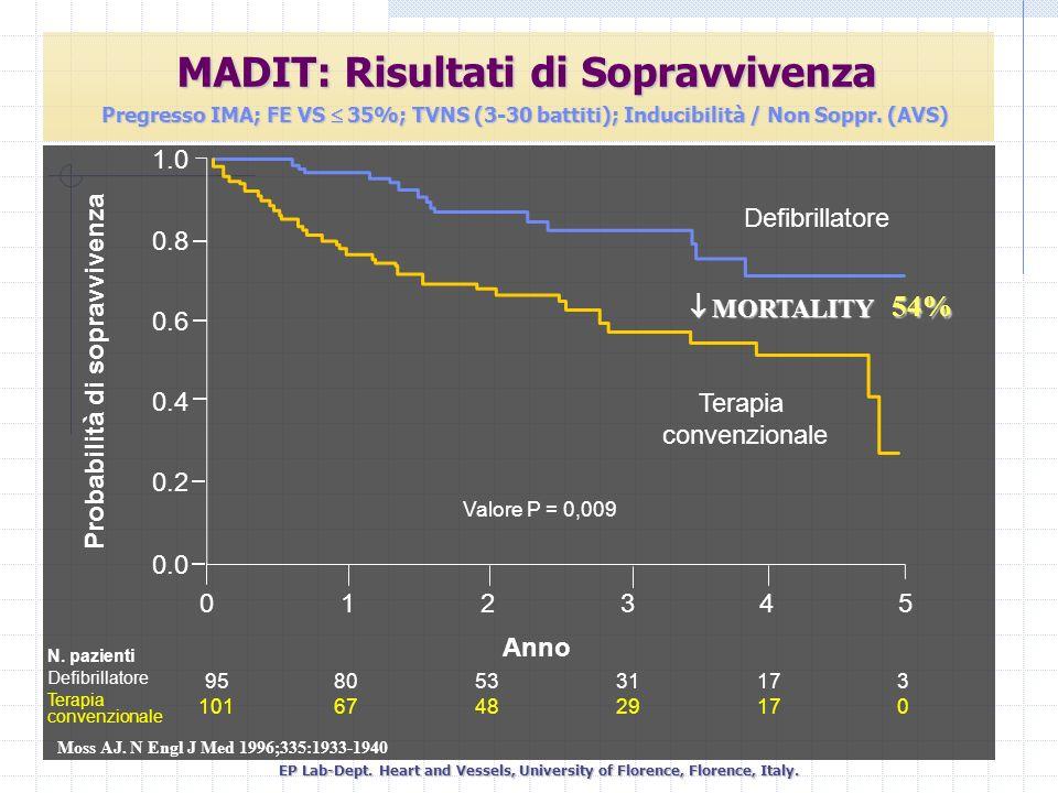 Moss AJ. N Engl J Med 1996;335:1933-1940 Probabilità di sopravvivenza Terapia convenzionale Defibrillatore Valore P = 0,009 Anno 95 101 80 67 53 48 31