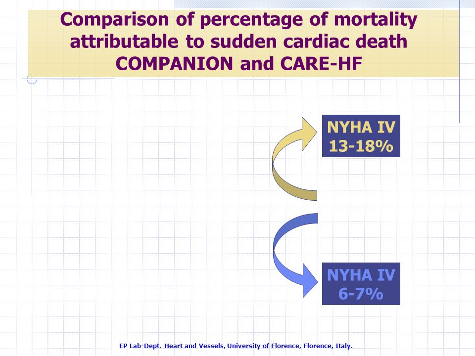 Comparison of percentage of mortality attributable to sudden cardiac death COMPANION and CARE-HF EP Lab-Dept. Heart and Vessels, University of Florenc